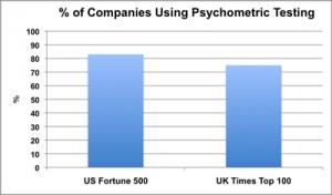 companies that use psychometric testing