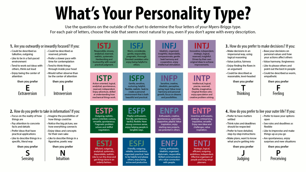 simpsons myers briggs personality test