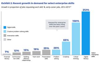 enterprise skills